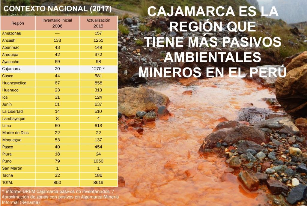 PASIVOS AMBIENTALES EN EL PERU PDF